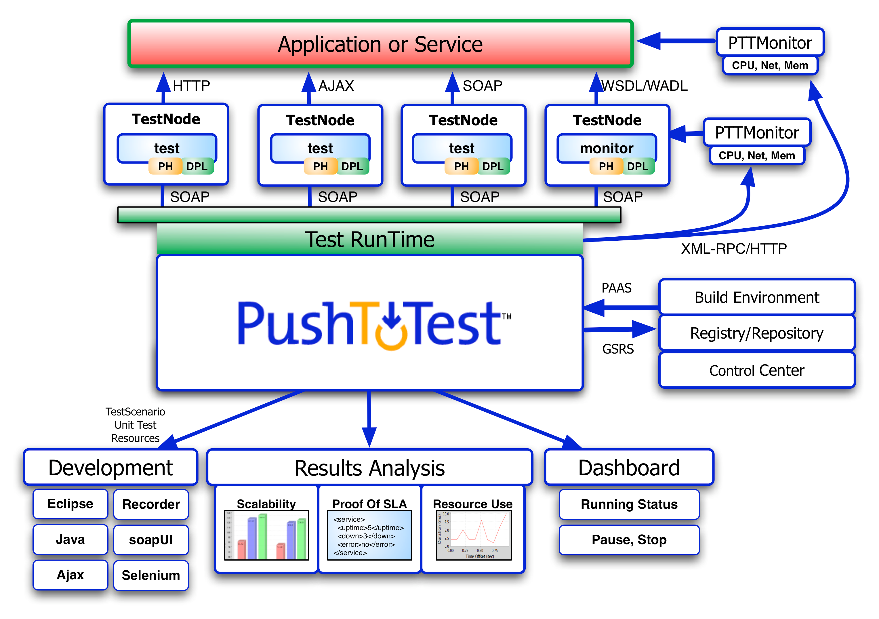 Pushtotest installation